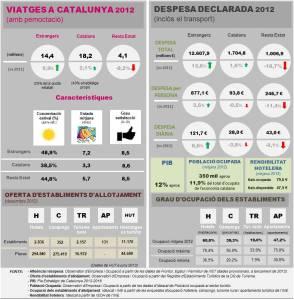 Quatre pinzellades sobre la situació actual del turisme a Catalunya
